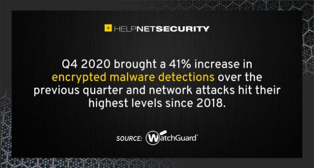 encrypted malware detections 2020