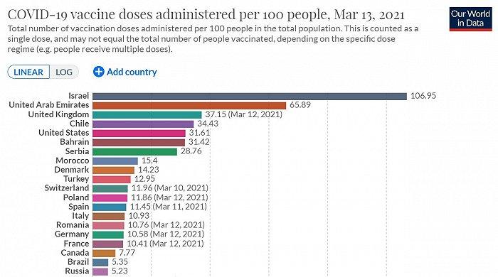 超美赶英,这个南美国家疫苗接种率为何能高居全球第4?