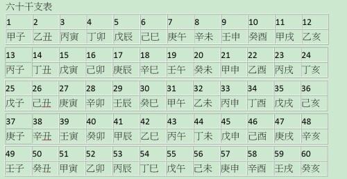 天干地支(組圖) 天干   地支   月份   時辰   年干月干   日干   八字   閏月   陰曆   陽曆   易學術數   看中國網