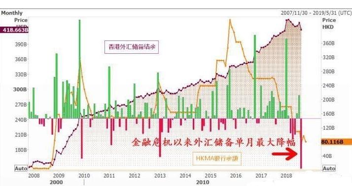 現實問題:港幣會不會與美元脫鉤?(組圖)|港幣 | 美元 | 聯繫匯率 | 貨幣 | 財經評論 | 看中國網