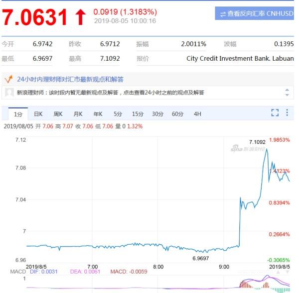 人民幣匯率歷史性「破七」了!(圖) 人民幣   匯率   破7   財經新聞   看中國網
