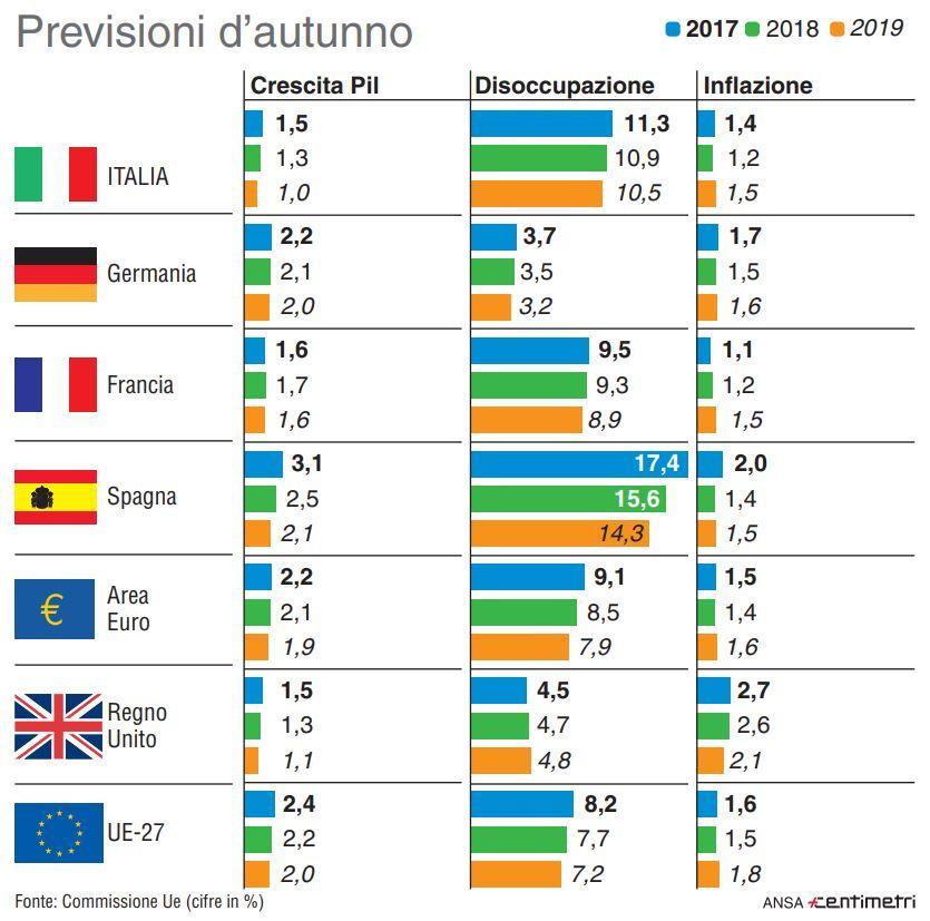 Italia in ripresa: le previsioni d autunno su Pil, lavoro e inflazione