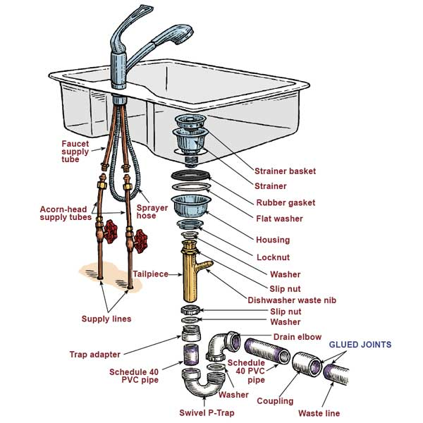kitchen drain wall paper plumbing how to remove rusted remains of sink tailpiece diagram