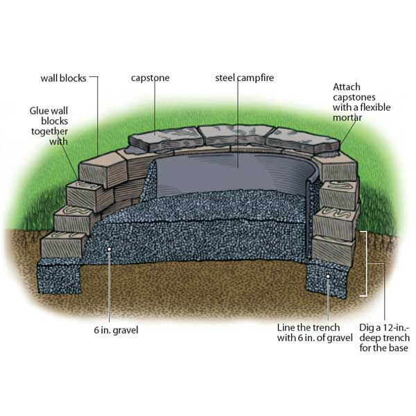 Home improvement / DIY guys.. Firepit?