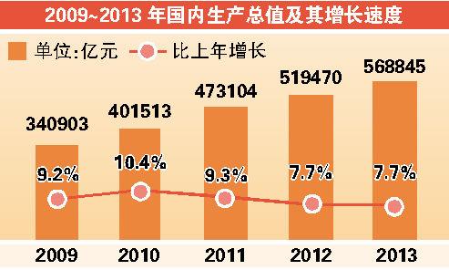 國家統計局:2013年人均可支配收入18311元--上虞新聞網
