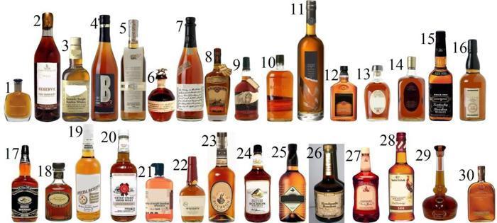 美式波本威士忌小攻略 | 美國邦利