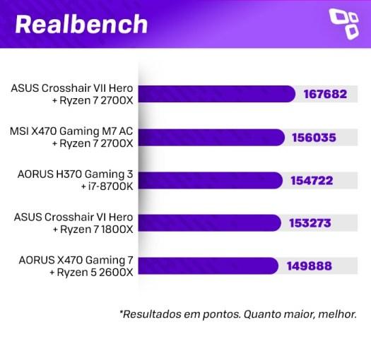 Realbench no AMD Ryzen 7 2700X
