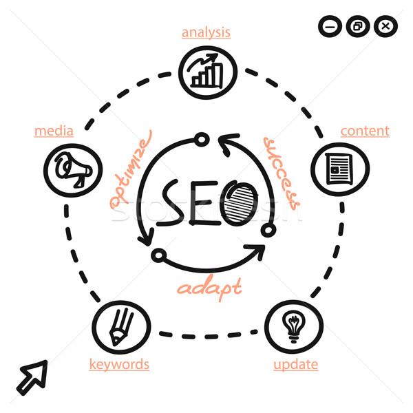 Seo · siker · rendelés · diagram · keresőoptimalizálás