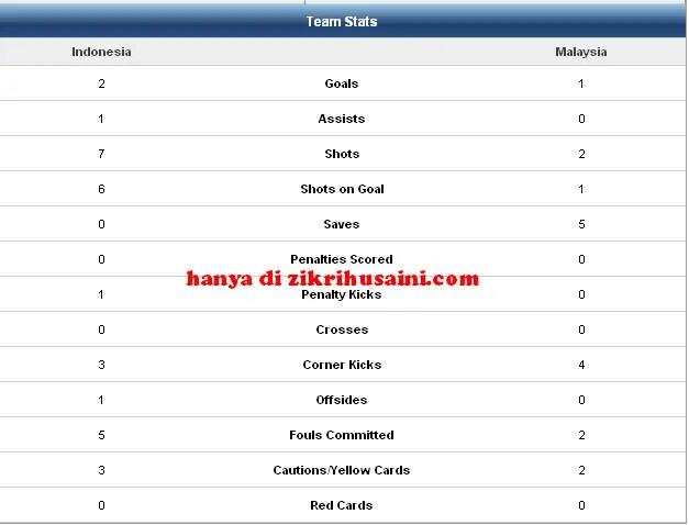 analisis perlawanana penuh piala suzuki 2nd leg 2010, malaysia vs indonesia, piala suzuki 2010, keputusan penuh malaysia vs indonesia,