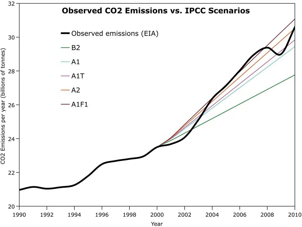 Esci Smog Hell Planet Warming Smog Feedback Loop Discovered