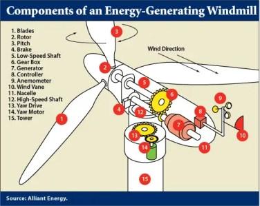 kincir angin, how windmill work, element of windmill, bagaimana kincir angin berfungsi,