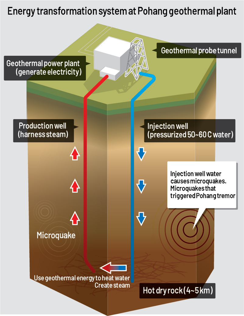 hight resolution of geothermal plant probably triggered 2017 pohang quake