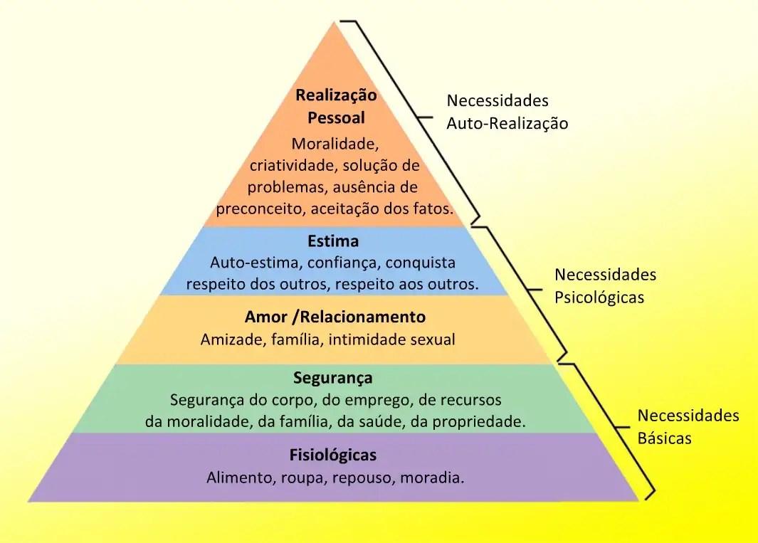 Pirâmide de necessidades de Maslow (Foto: Reprodução/Internet)