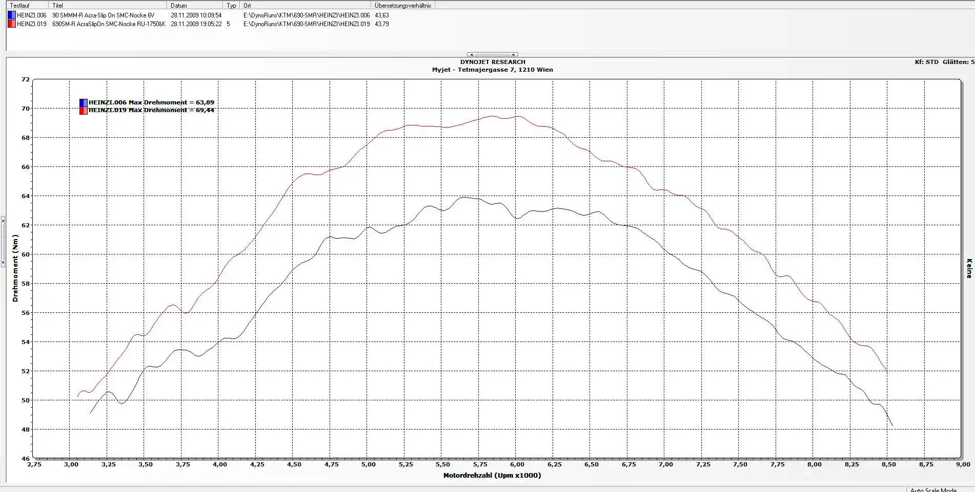690 Supermoto Upgrade Tuningkuche 690sm R Smc Duke