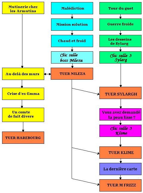 Dofus Au Dela De La Cote : dofus, Aventure, Optimisée, Quêtes, [Guide], Forum, DOFUS,, MMORPG, Stratégique.