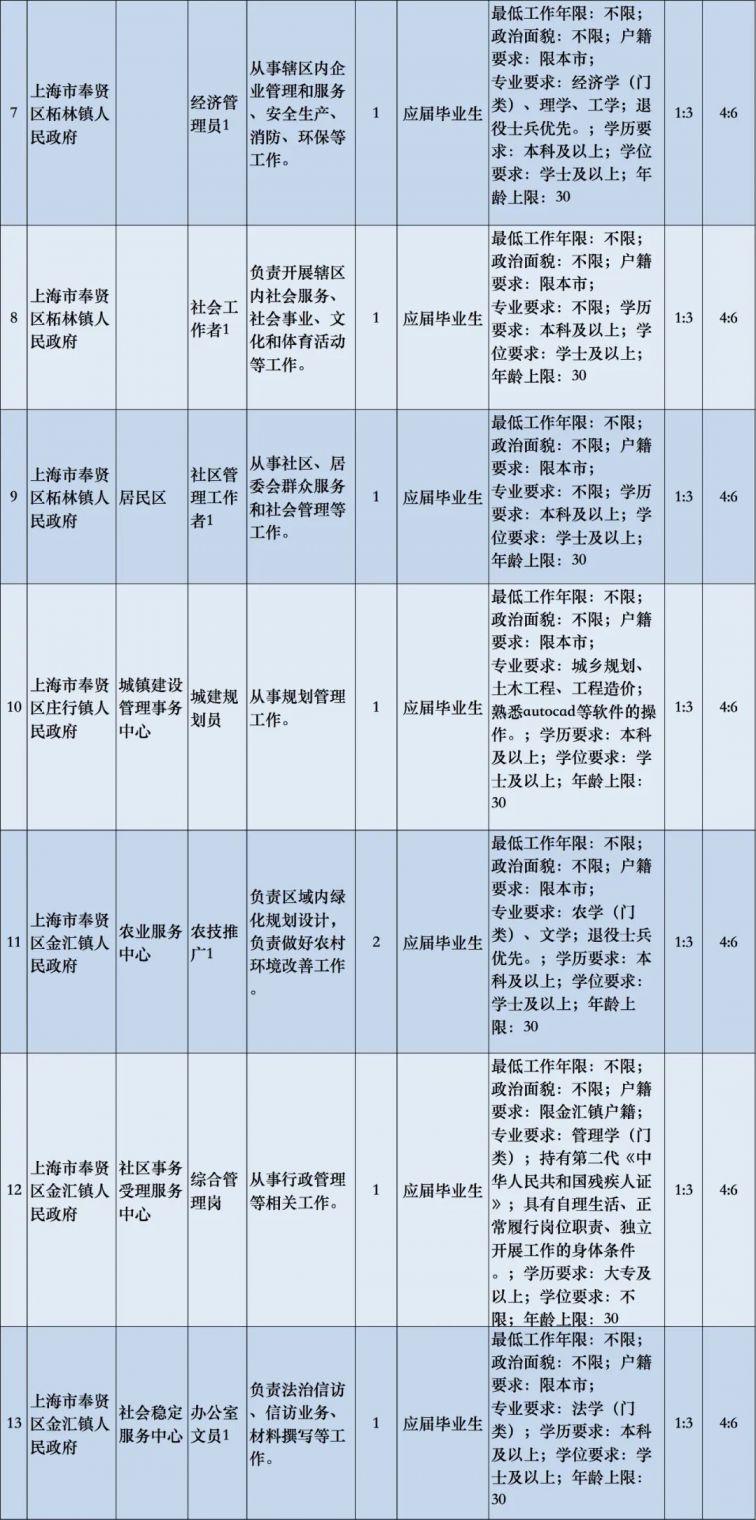 2020上海奉賢區社區工作者公開招聘公告 - 上海本地寶