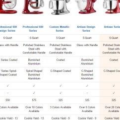 Kitchen Aid 5 Qt Mixer Upgrades 超低价 179 99 包邮 厨房必备小能手 Kitchenaid Artisan 搅拌机 小编推荐 Kitchenaid的厨师机有很多个型号和容量 系列是最适合小家庭使用的 抬头式的设计也很方便 下面是amazon官网的产品性能对比图 一目了然