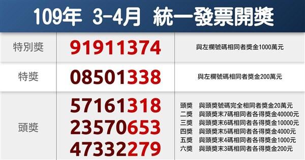 統一發票3-4月千萬獎 幸運兒只花15元買茶飲 | 生活 | 重點新聞 | 中央社 CNA