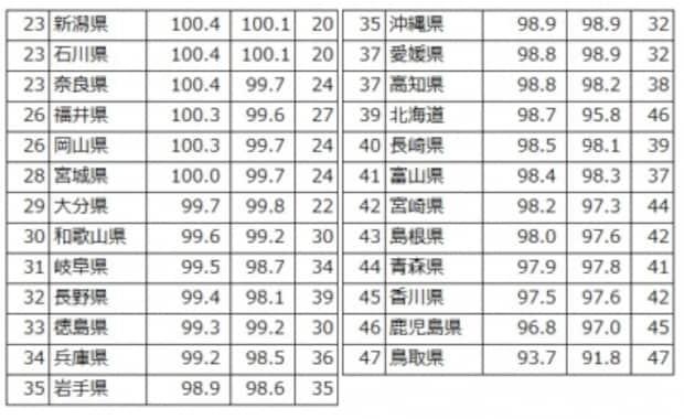 都道府県別地方公務員給与水準、下位25自治体。地方公務員の給与水準ラスパイレス指数の下位をランキング(出典:「平成28年地方公務員給与実態調査結果」(総務省)