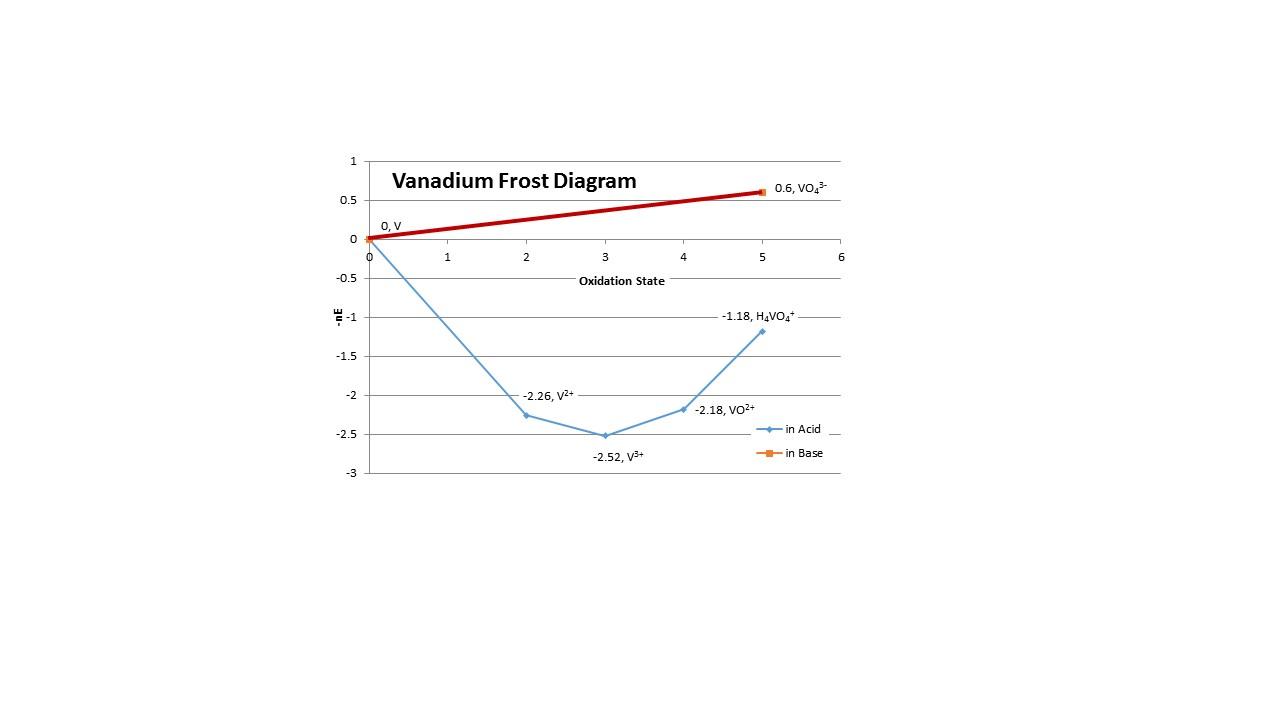 hight resolution of inorganic chemistry vanadium frost diagram species stability frost diagram vanadium