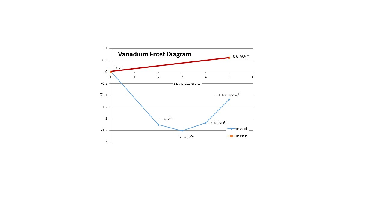 small resolution of inorganic chemistry vanadium frost diagram species stability frost diagram vanadium