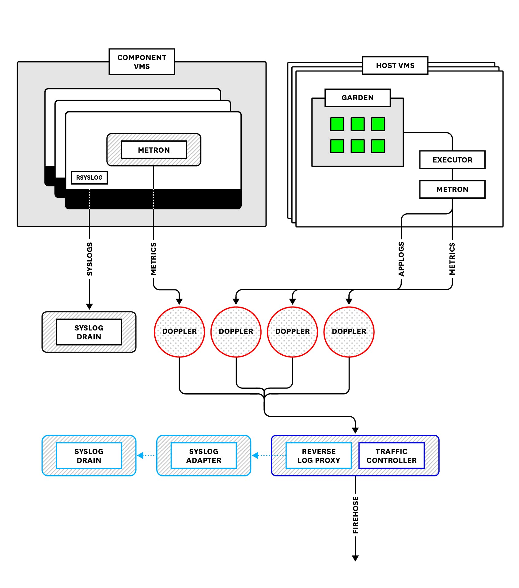 medium resolution of an overview of how pcf aggregates and streams application logs application and component metrics and system logs