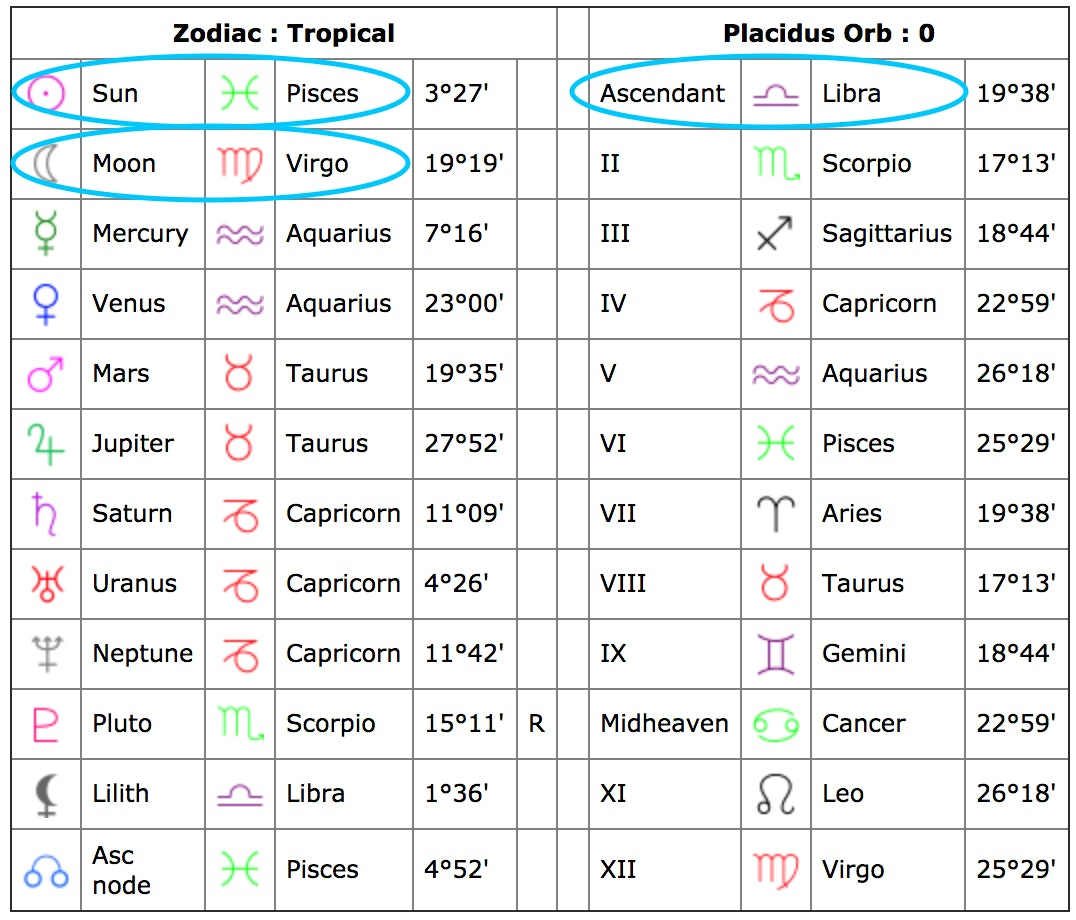 Cafe astrology also how to read your natal chart  all its aspects rh elitedaily