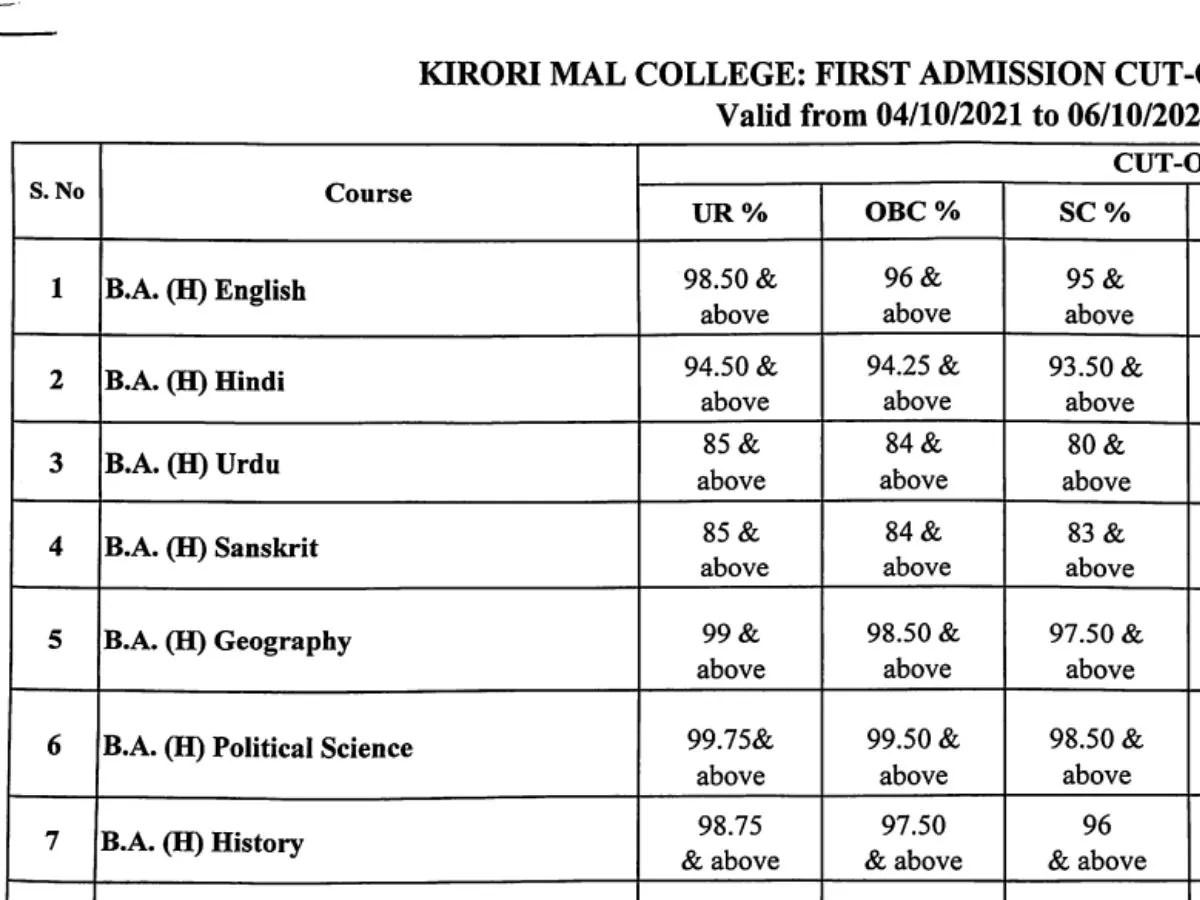 Kirori Mal College Cut off 2021: Highest cut off at 99.75%
