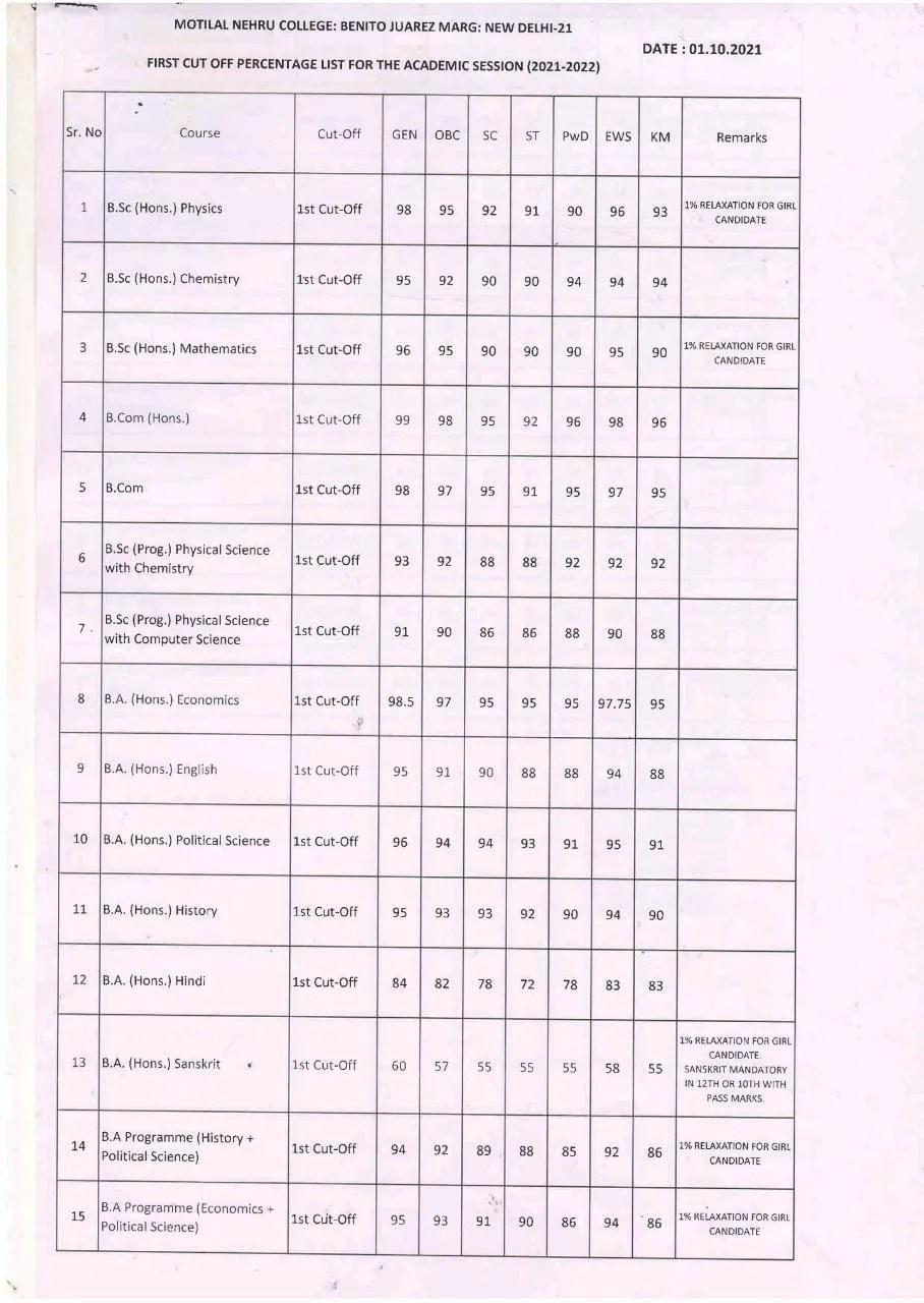 Motilal Nehru college cut off 2021 (Part 1)