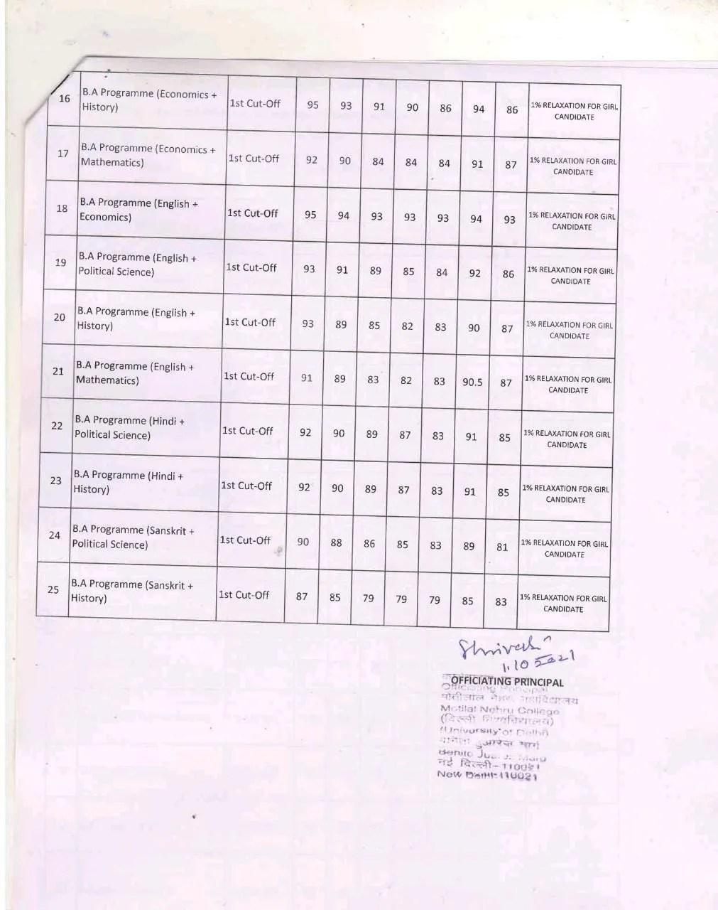 Motilal Nehru college cut off 2021 (Page 2)