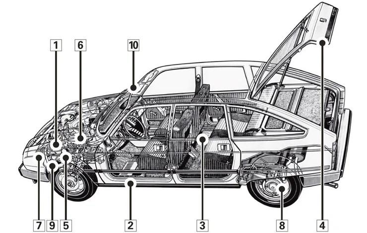 Citroën GS/GSA (1970-1986): Klassiker für scharfe Rechner