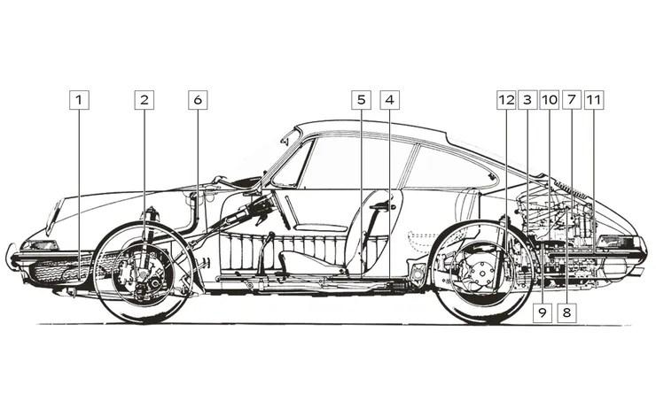 Porsche 911 (1964-73) Ur-911 bis F-Serie: Kaufberatung