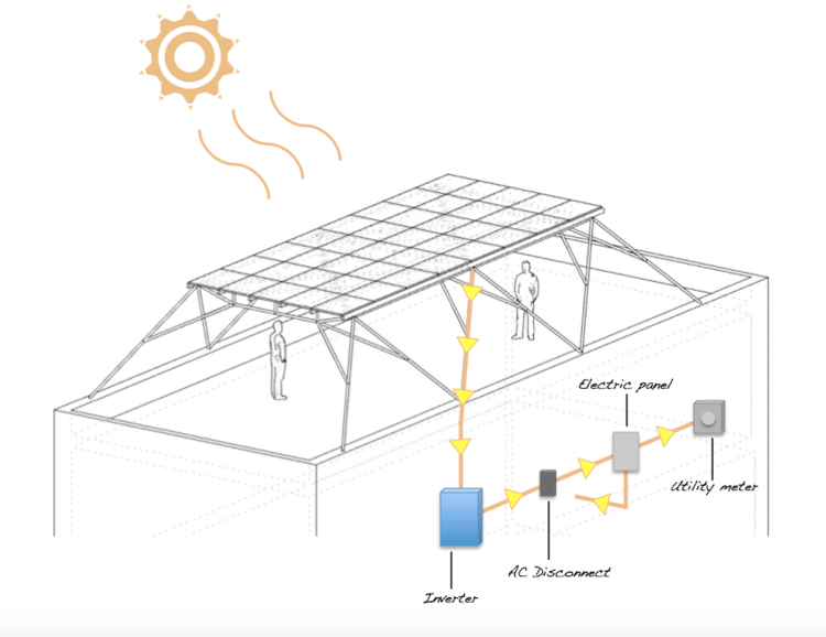 New 'Solar Canopy' Can Be Installed Atop Any NYC Building