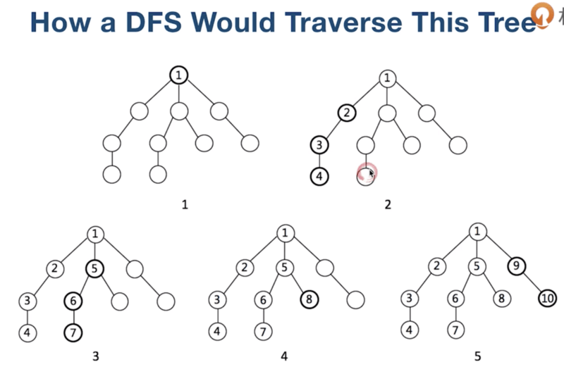 [data structure basis] master four traversal methods of