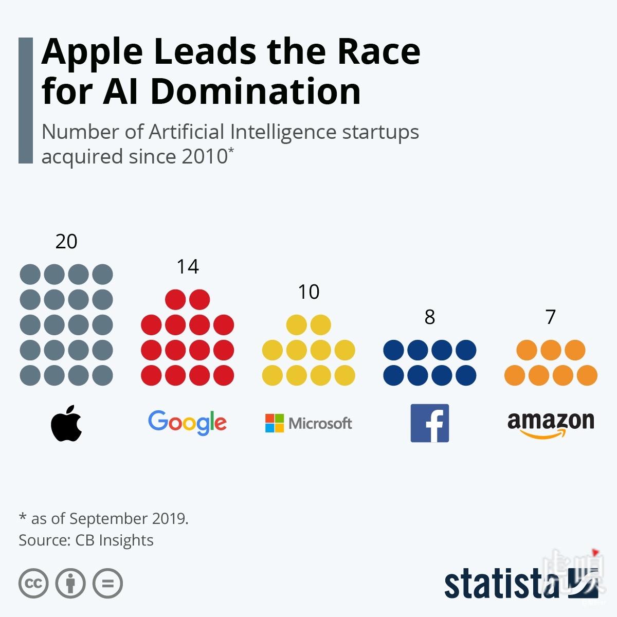 自2010年以來 蘋果公司累計收購20家人工智能公司-快訊-億邦動力網