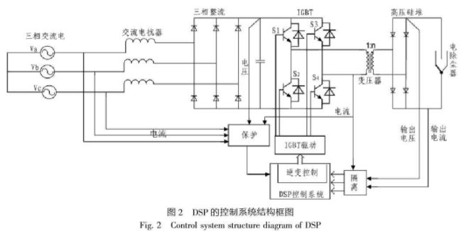 Design of control system for high frequency and high