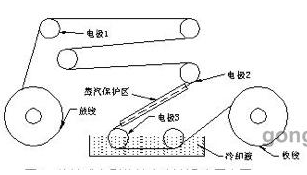 Application analysis of current sensor in contact brush
