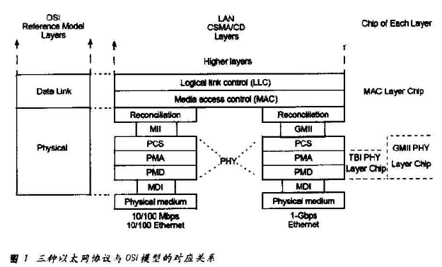 Design of Gigabit Ethernet physical layer protocol and