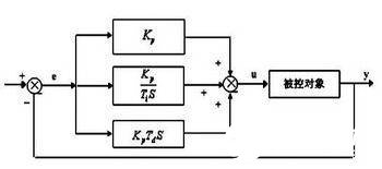 Design and application of incremental PID controller based