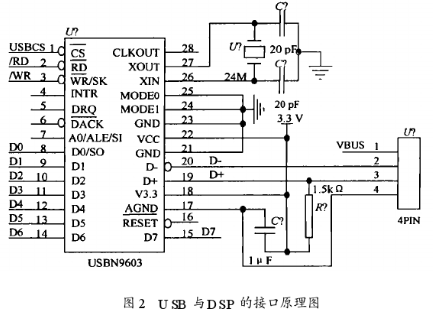 Design of USB voice transmission interface device with