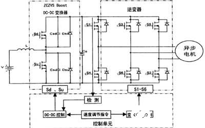 Design of energy saving electric vehicle AC drive system