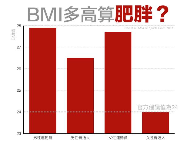 BMI值是否可信?標準為何? | 史考特醫師 | 健康遠見
