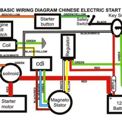 Chinese 110cc Atv Wiring Diagram 1991 Club Car 36 Volt Full Electrics Harness Cdi Coil 125cc