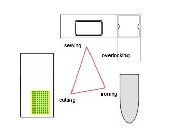 Sewing Machine Cabinet Desk Cutting Table Furniture