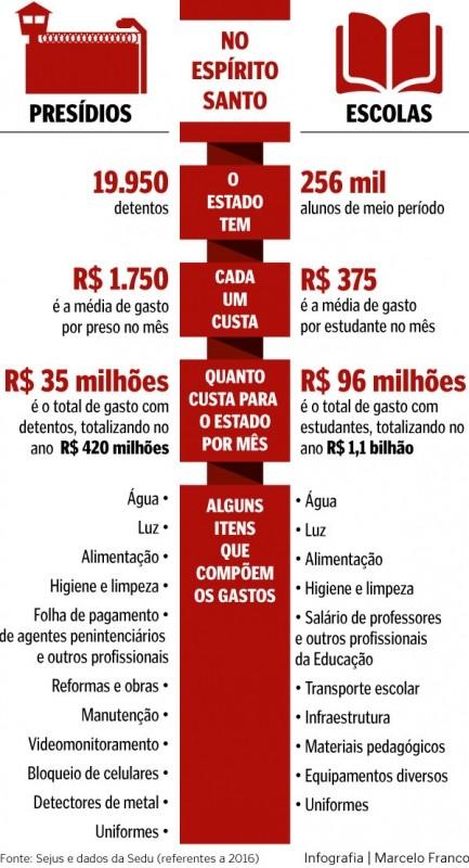 Preso custa 5 vezes mais que aluno de escola pblica da rede estadual
