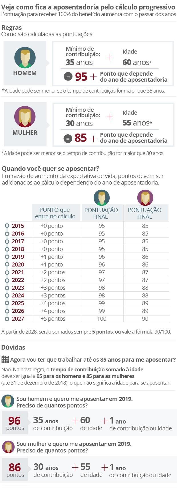 Entenda o novo clculo da aposentadoria aprovado por Dilma nesta quinta-feira05