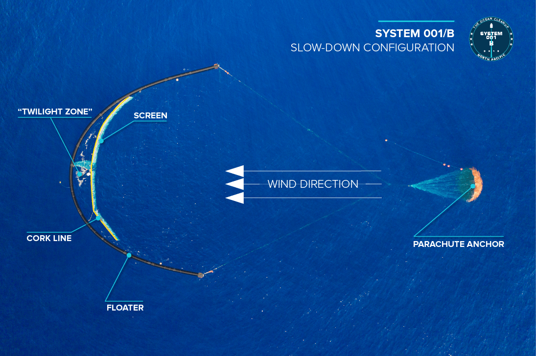 These insights power passive cleanup. The Ocean Cleanup Successfully Collects Ocean Plastic Aims To Scale Design