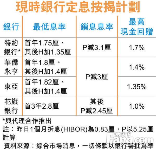 香港拆息抽高銀行攻定按 首年低至1.75厘-香港地產網