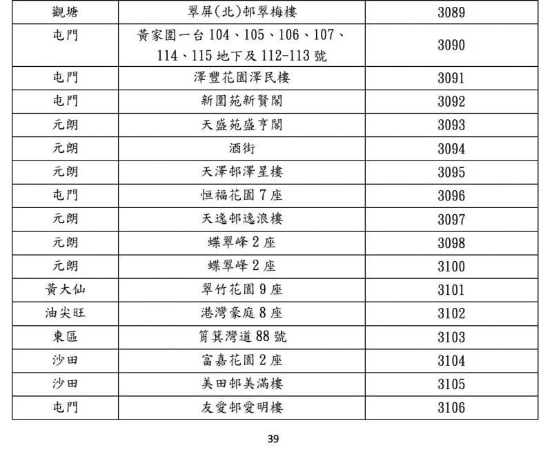 【新冠肺炎香港確診名單】今約新增87宗確診個案 連續5日雙位數!新型冠狀病毒疫情確診者資料及居住大廈 ...