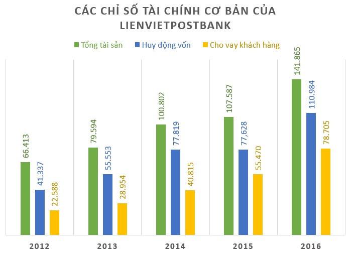 Dương Công Minh,Minh Him Lam,Sacombank,LienVietPostBank,nợ xấu ngân hàng